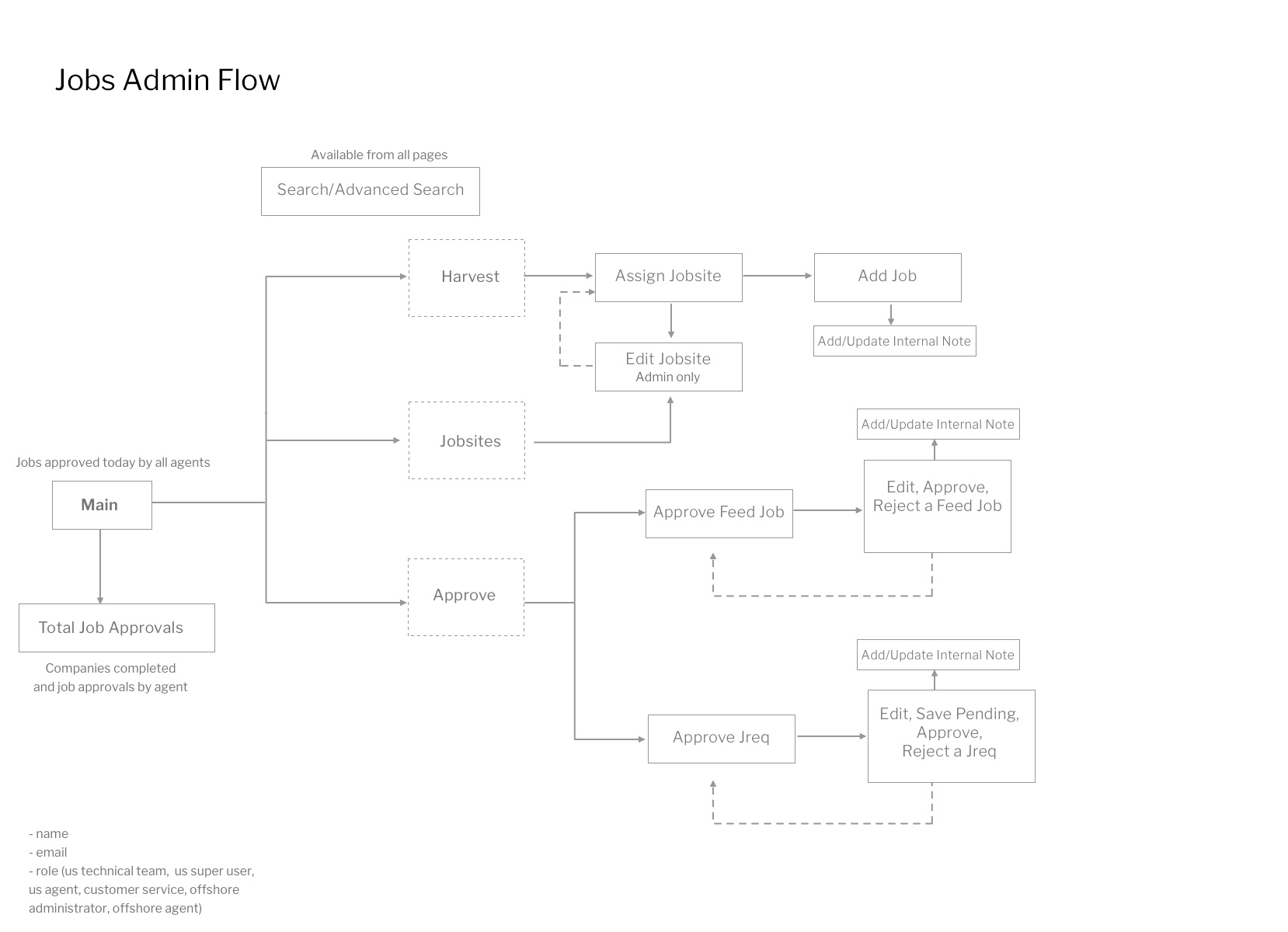 Jobs-Admin-Flow.png